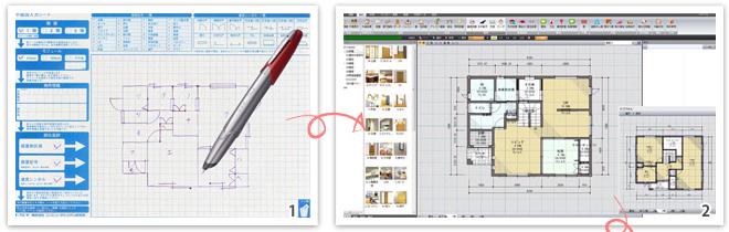 1. 専用の用紙と電子ペンにてフリーハンドで図面を書きます。2. ペンの中の情報をワンタッチでパソコンに取り込みます。